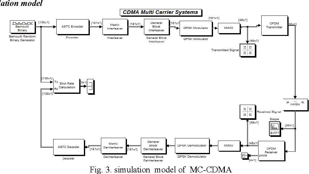 Figure 3 from Performance Comparison of Multi-Carrier CDMA