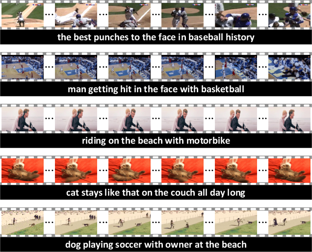 Figure 1 for Auto-captions on GIF: A Large-scale Video-sentence Dataset for Vision-language Pre-training