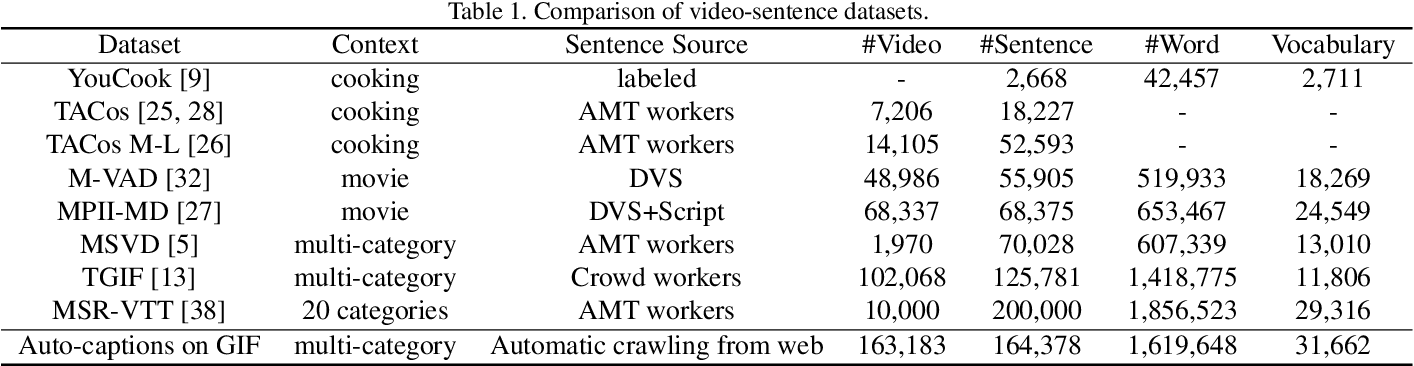 Figure 2 for Auto-captions on GIF: A Large-scale Video-sentence Dataset for Vision-language Pre-training