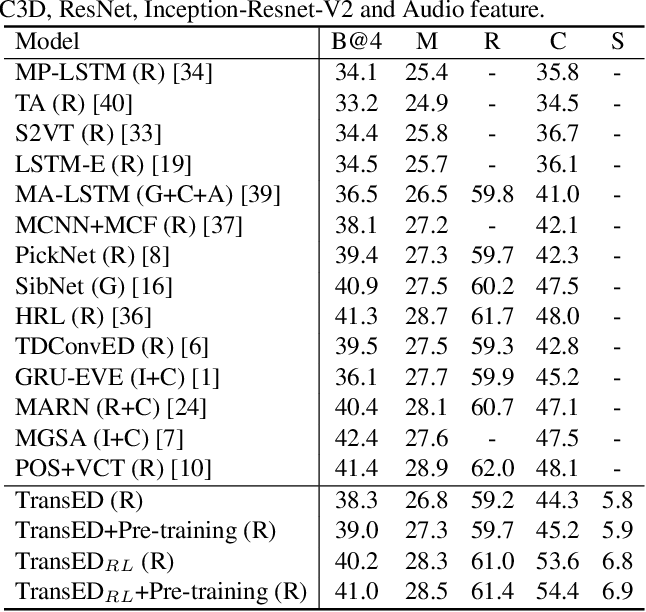Figure 4 for Auto-captions on GIF: A Large-scale Video-sentence Dataset for Vision-language Pre-training