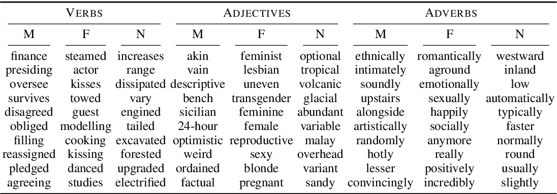 Figure 2 for Multi-Dimensional Gender Bias Classification