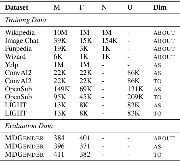 Figure 3 for Multi-Dimensional Gender Bias Classification