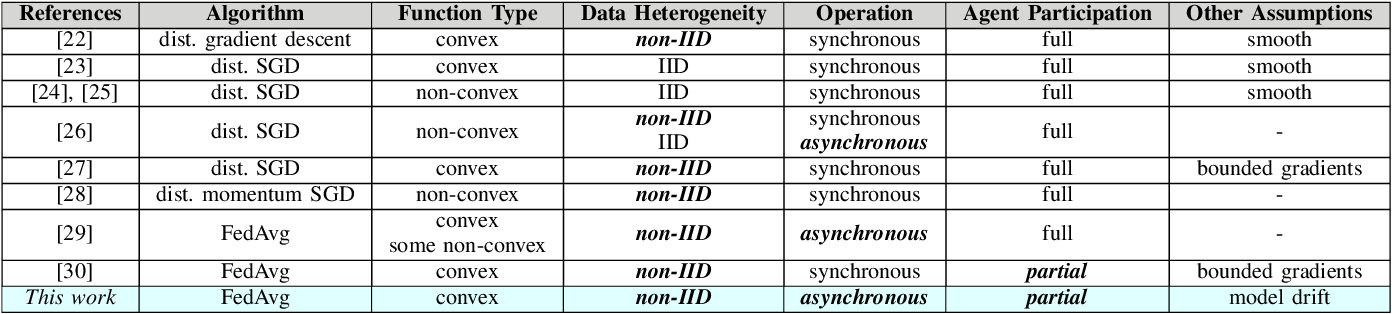 Figure 2 for Dynamic Federated Learning