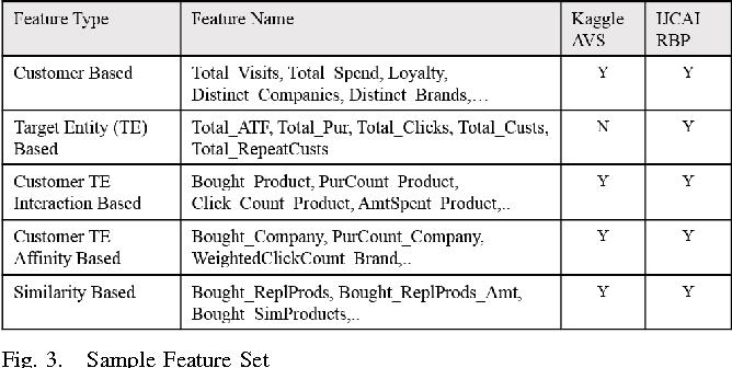 Generic Framework to Predict Repeat Behavior of Customers Using
