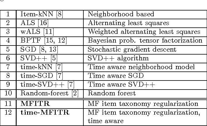 Figure 1 for Efficient Multicore Collaborative Filtering