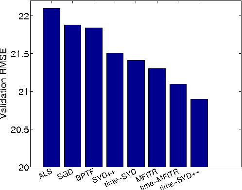 Figure 2 for Efficient Multicore Collaborative Filtering