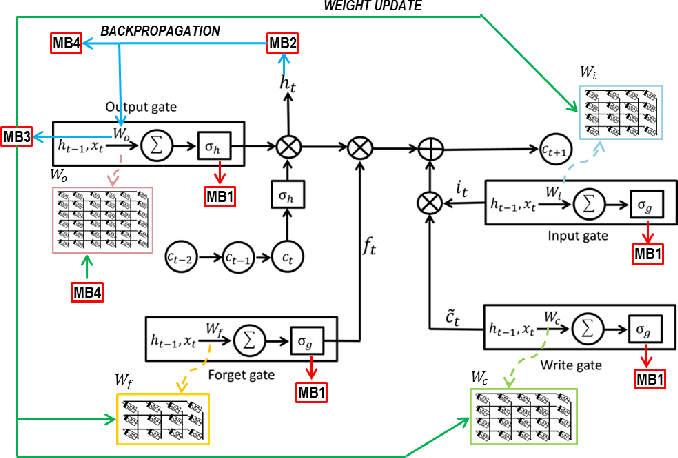 Figure 4 for Learning in Memristive Neural Network Architectures using Analog Backpropagation Circuits
