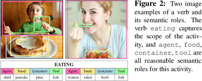 Figure 2 for Human-like Controllable Image Captioning with Verb-specific Semantic Roles