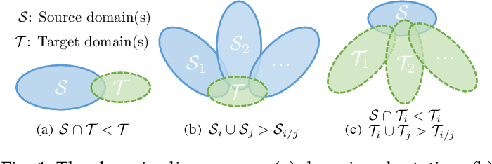 Figure 1 for Out-of-domain Generalization from a Single Source: A Uncertainty Quantification Approach