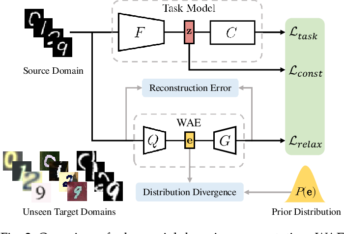 Figure 3 for Out-of-domain Generalization from a Single Source: A Uncertainty Quantification Approach