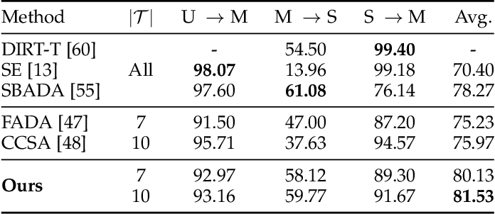 Figure 4 for Out-of-domain Generalization from a Single Source: A Uncertainty Quantification Approach
