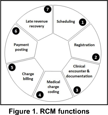 it based revenue cycle management an action research into