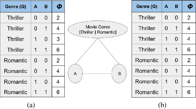 Figure 1 for Contextual Symmetries in Probabilistic Graphical Models