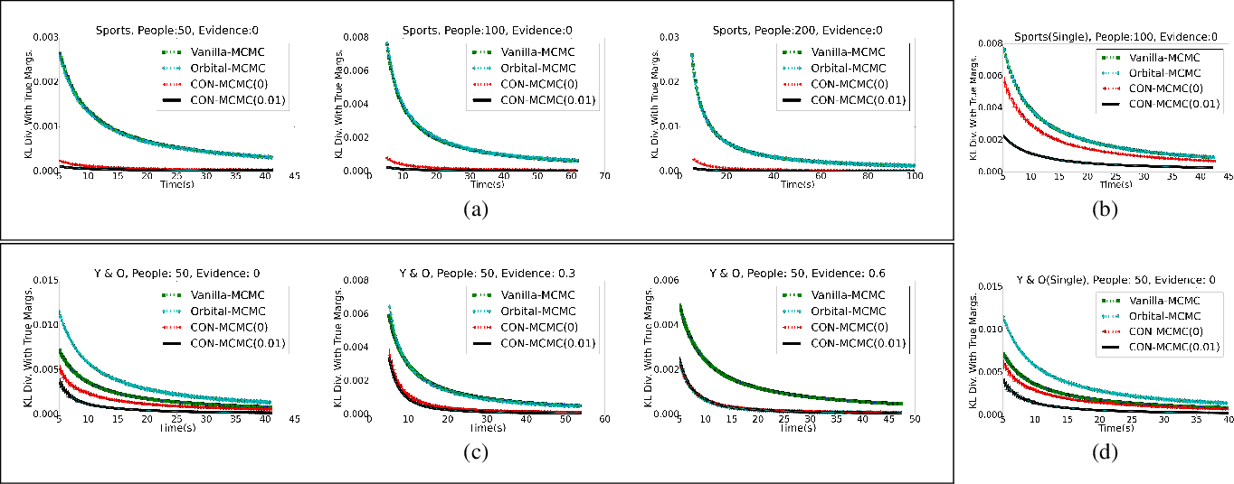 Figure 2 for Contextual Symmetries in Probabilistic Graphical Models