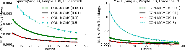 Figure 4 for Contextual Symmetries in Probabilistic Graphical Models