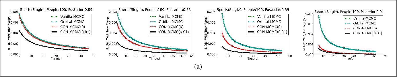 Figure 3 for Contextual Symmetries in Probabilistic Graphical Models