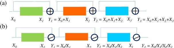 Figure 1 for ResNet or DenseNet? Introducing Dense Shortcuts to ResNet