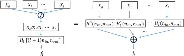 Figure 3 for ResNet or DenseNet? Introducing Dense Shortcuts to ResNet
