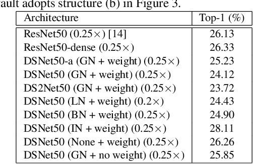 Figure 2 for ResNet or DenseNet? Introducing Dense Shortcuts to ResNet