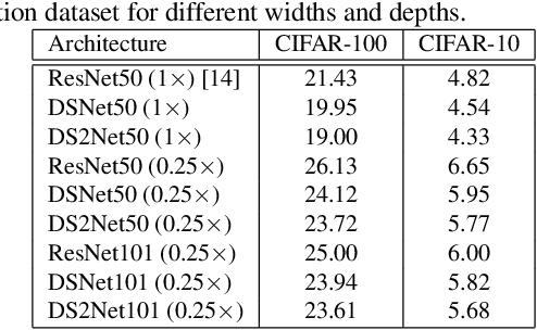 Figure 4 for ResNet or DenseNet? Introducing Dense Shortcuts to ResNet