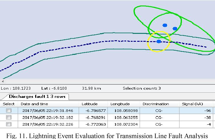 Lightning data mapping of West Java province - Semantic Scholar