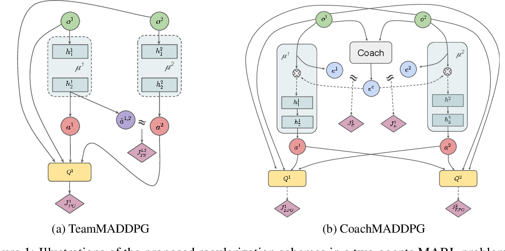 Figure 1 for Promoting Coordination through Policy Regularization in Multi-Agent Reinforcement Learning