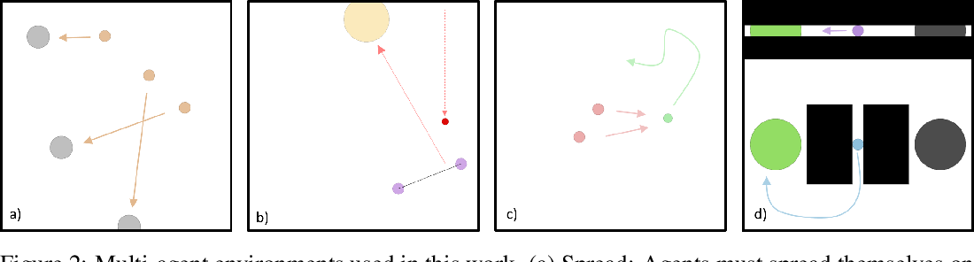 Figure 2 for Promoting Coordination through Policy Regularization in Multi-Agent Reinforcement Learning