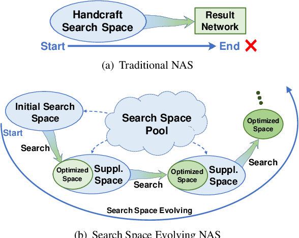 Figure 1 for Evolving Search Space for Neural Architecture Search