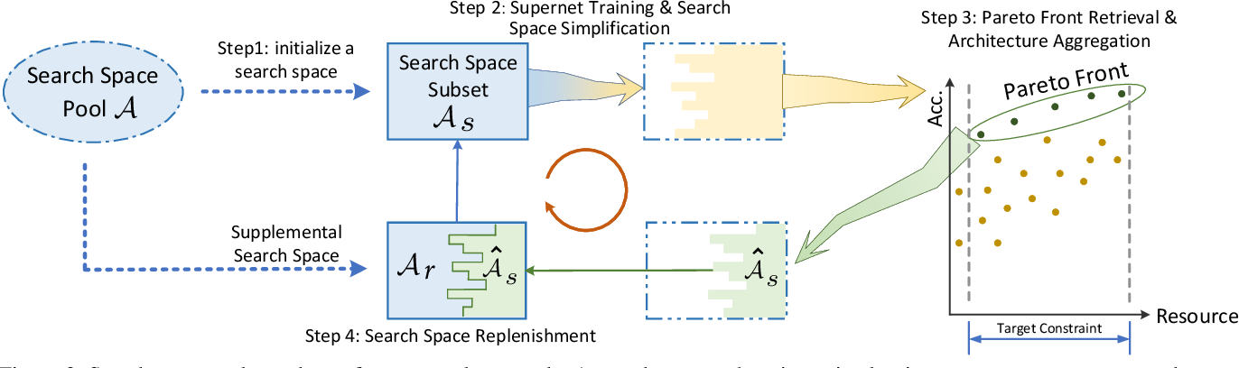 Figure 3 for Evolving Search Space for Neural Architecture Search