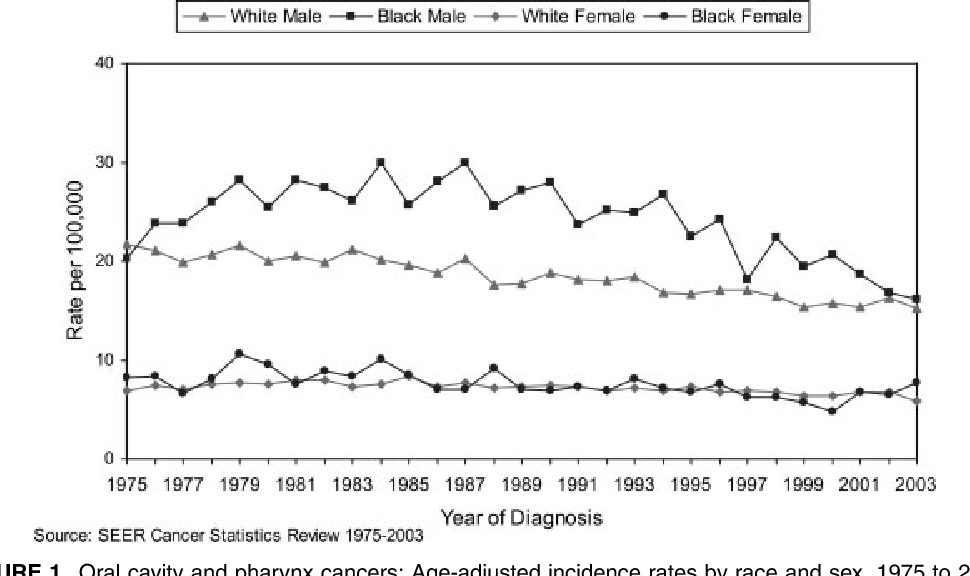 FIGURE 1. Oral cavity and pharynx cancers: Age-adjusted incidence rates by race and sex, 1975 to 2003.