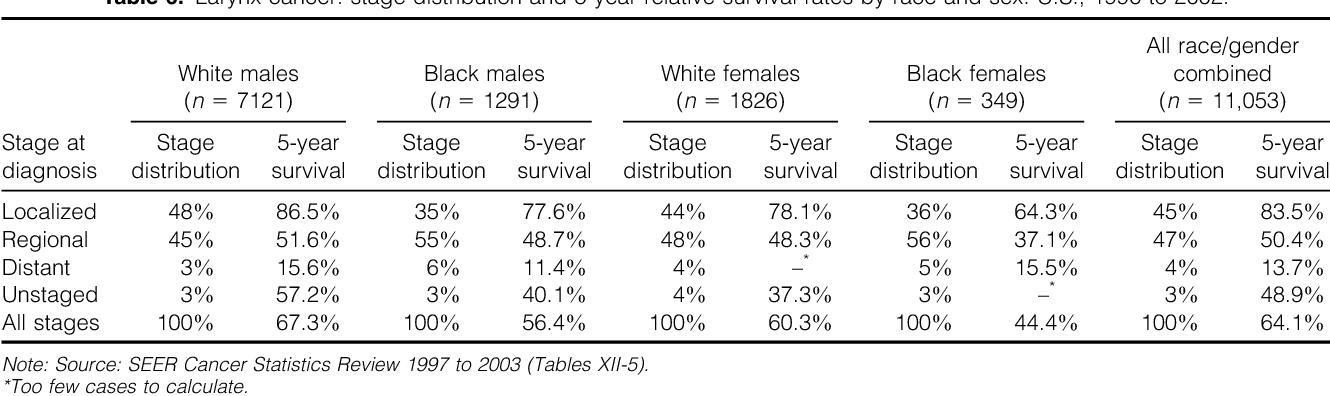 Table 6. Larynx cancer: stage distribution and 5-year relative survival rates by race and sex: U.S., 1996 to 2002.