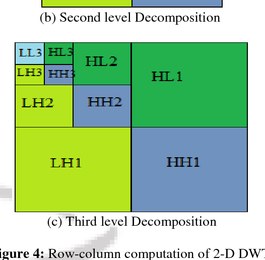 Figure 4 from Discrete Wavelet Transform ( DWT ) with Two