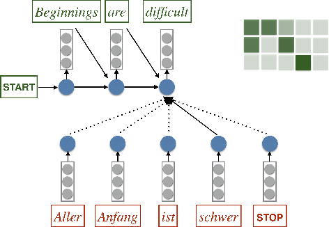 Figure 1 for Incorporating Structural Alignment Biases into an Attentional Neural Translation Model