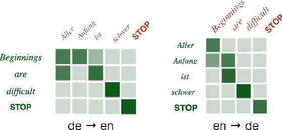 Figure 3 for Incorporating Structural Alignment Biases into an Attentional Neural Translation Model