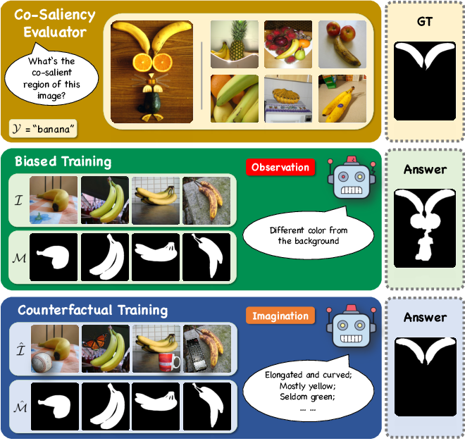 Figure 1 for Free Lunch for Co-Saliency Detection: Context Adjustment