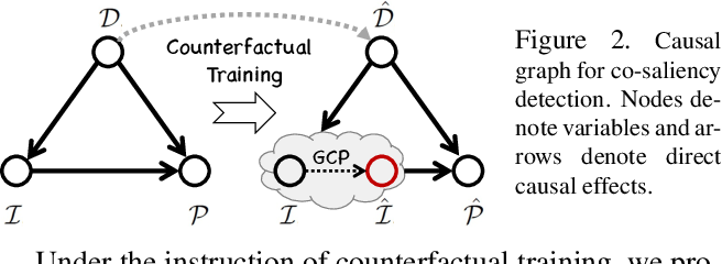 Figure 3 for Free Lunch for Co-Saliency Detection: Context Adjustment