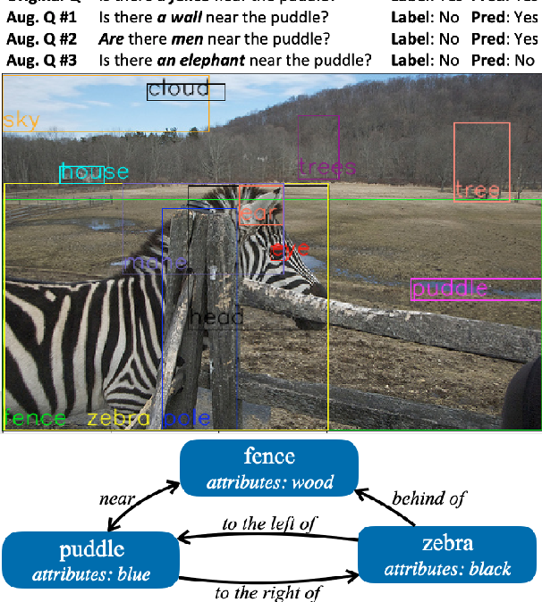 Figure 1 for Automatic Generation of Contrast Sets from Scene Graphs: Probing the Compositional Consistency of GQA