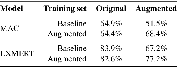 Figure 4 for Automatic Generation of Contrast Sets from Scene Graphs: Probing the Compositional Consistency of GQA