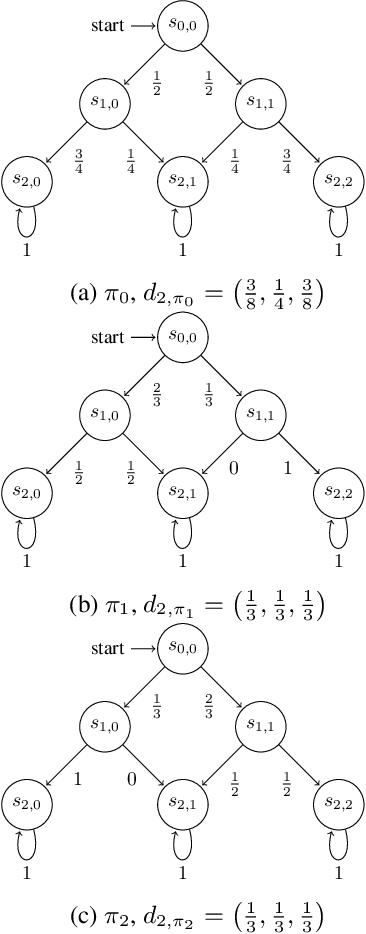 Figure 1 for Provably Efficient Maximum Entropy Exploration