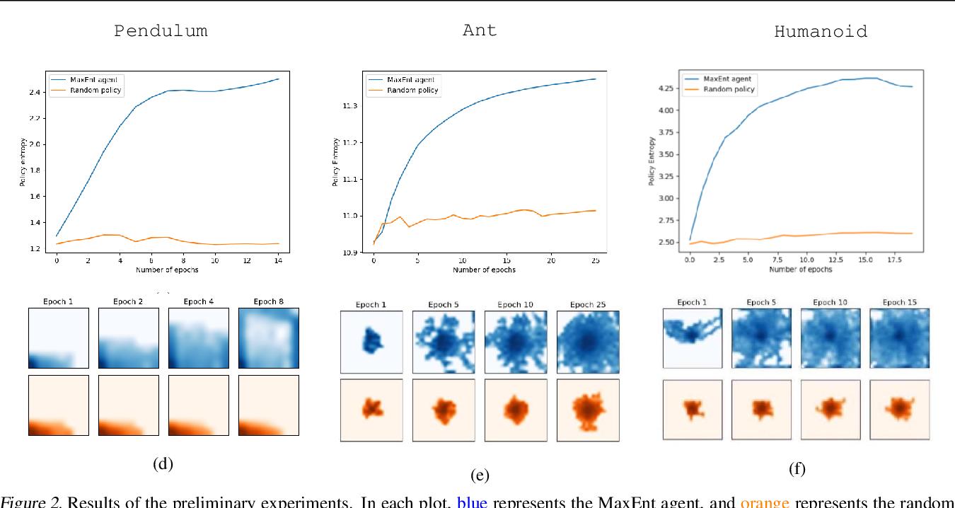 Figure 2 for Provably Efficient Maximum Entropy Exploration