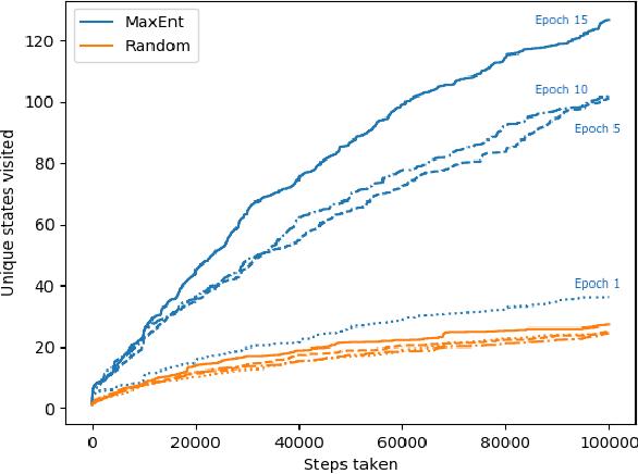 Figure 3 for Provably Efficient Maximum Entropy Exploration