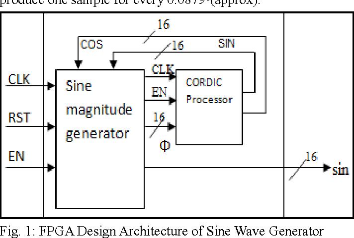 PDF] Sine Wave Generation Using CORDIC Algorithm - Semantic Scholar