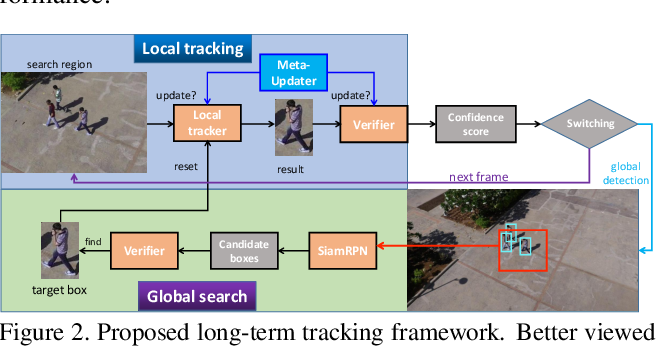 Figure 3 for High-Performance Long-Term Tracking with Meta-Updater