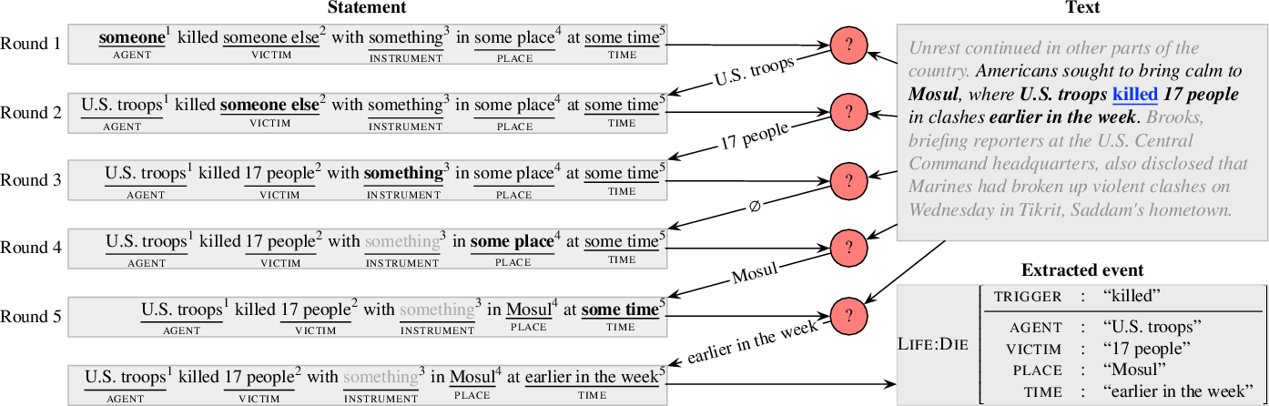 Figure 3 for Reading the Manual: Event Extraction as Definition Comprehension