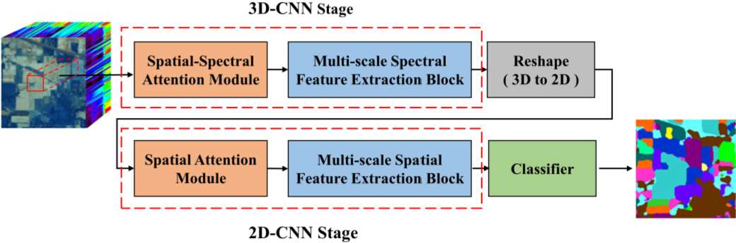 Figure 1 for Hyperspectral Images Classification Based on Multi-scale Residual Network