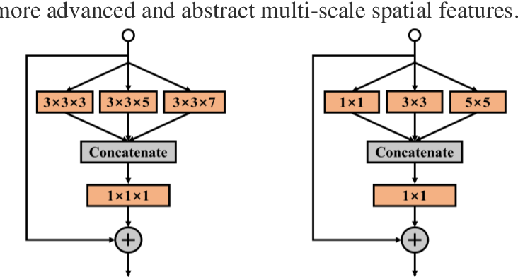 Figure 3 for Hyperspectral Images Classification Based on Multi-scale Residual Network