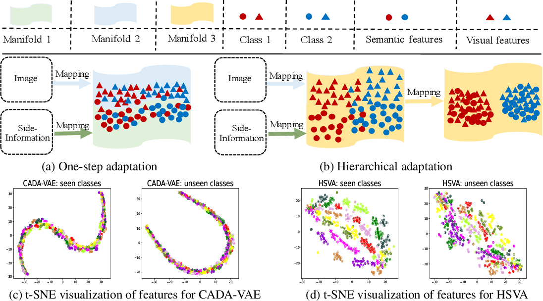 Figure 1 for HSVA: Hierarchical Semantic-Visual Adaptation for Zero-Shot Learning