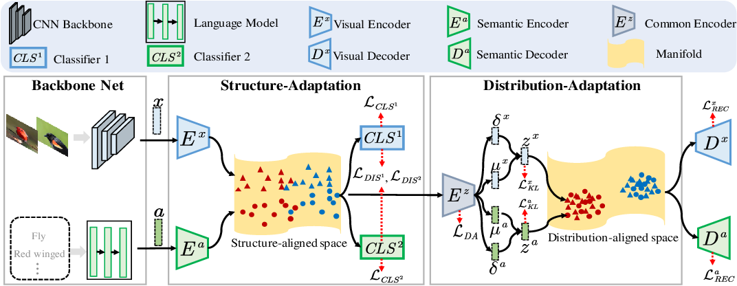 Figure 3 for HSVA: Hierarchical Semantic-Visual Adaptation for Zero-Shot Learning