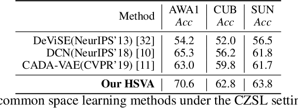 Figure 2 for HSVA: Hierarchical Semantic-Visual Adaptation for Zero-Shot Learning