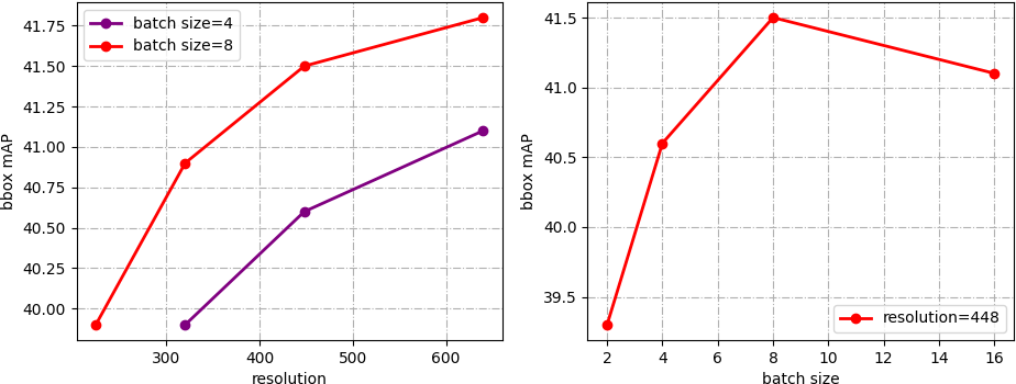 Figure 3 for Rethinking Training from Scratch for Object Detection